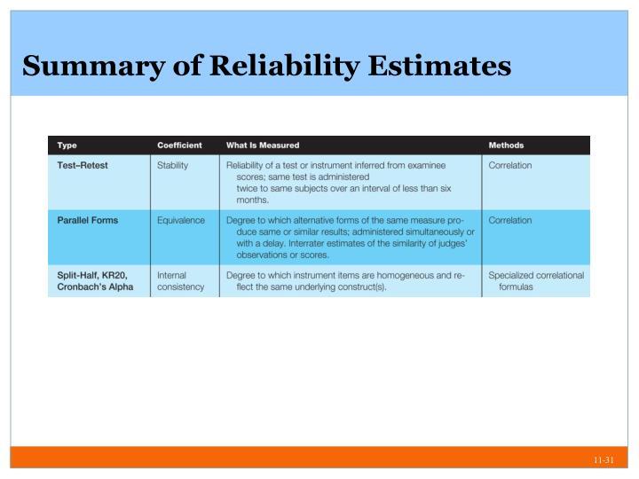 Summary of Reliability Estimates