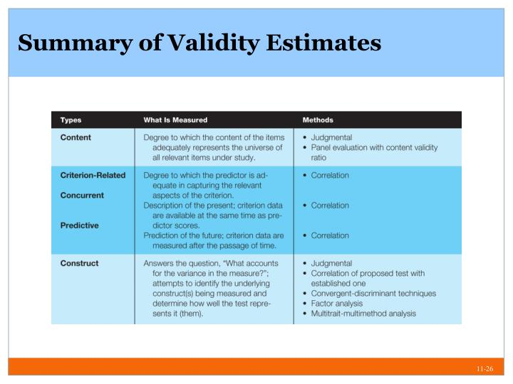 Summary of Validity Estimates