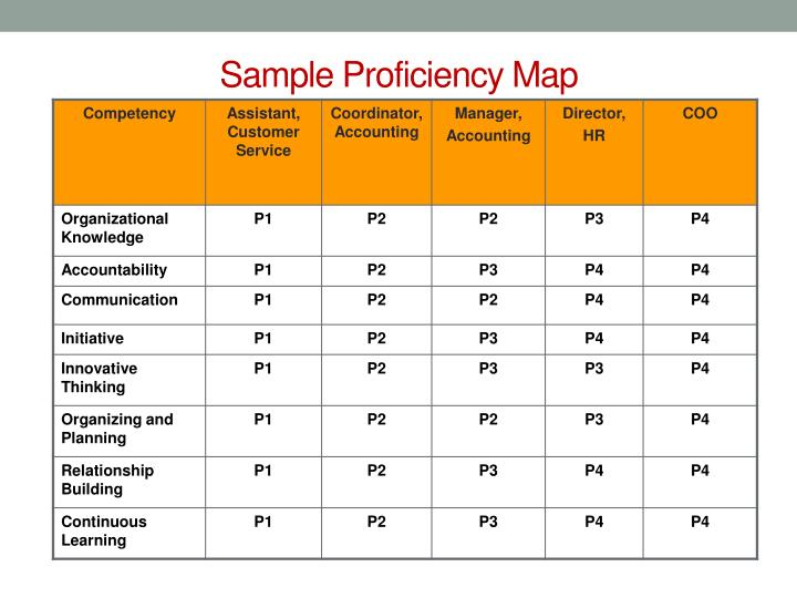 Sample Proficiency Map