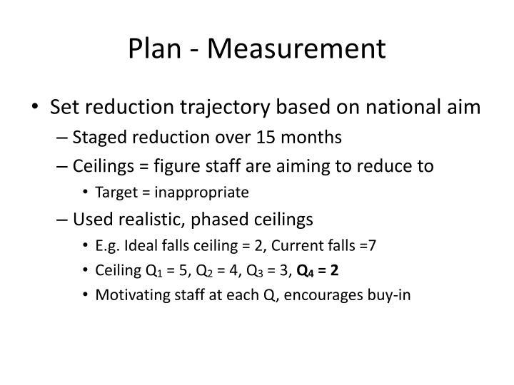 Plan - Measurement