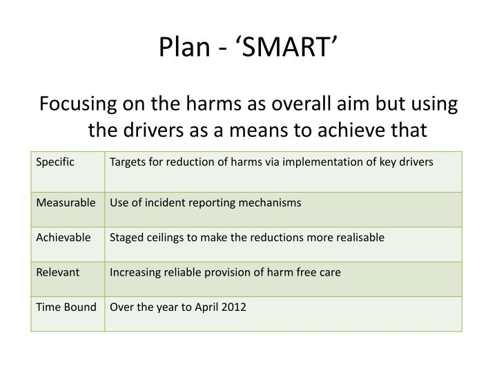 Plan - 'SMART'