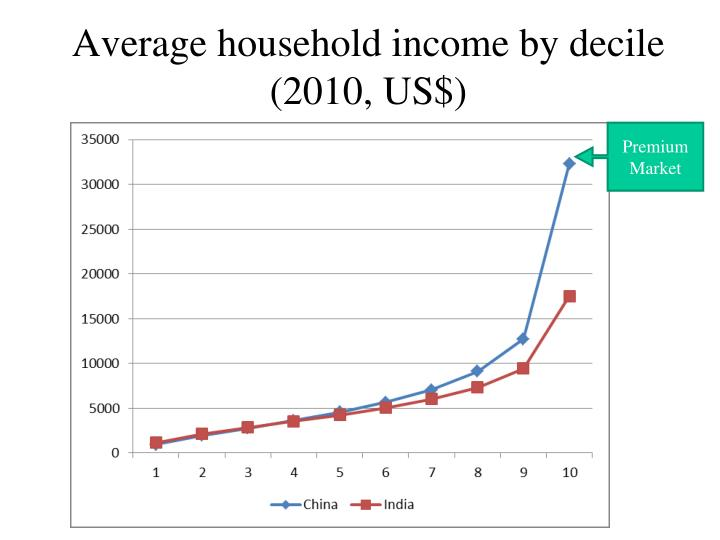 Average household income by decile (2010, US$)