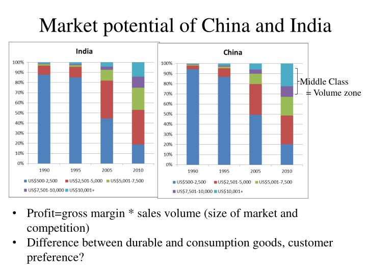 Market potential of China and India