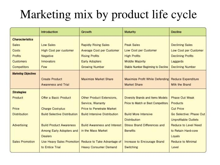 Marketing mix by product life cycle