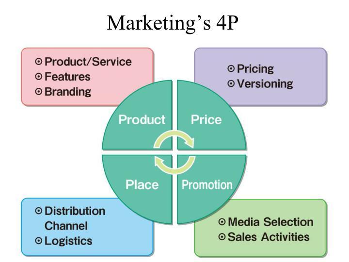 Marketing's 4P