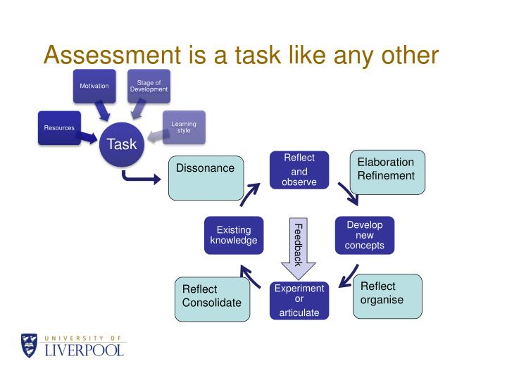 Assessment is a task like any other