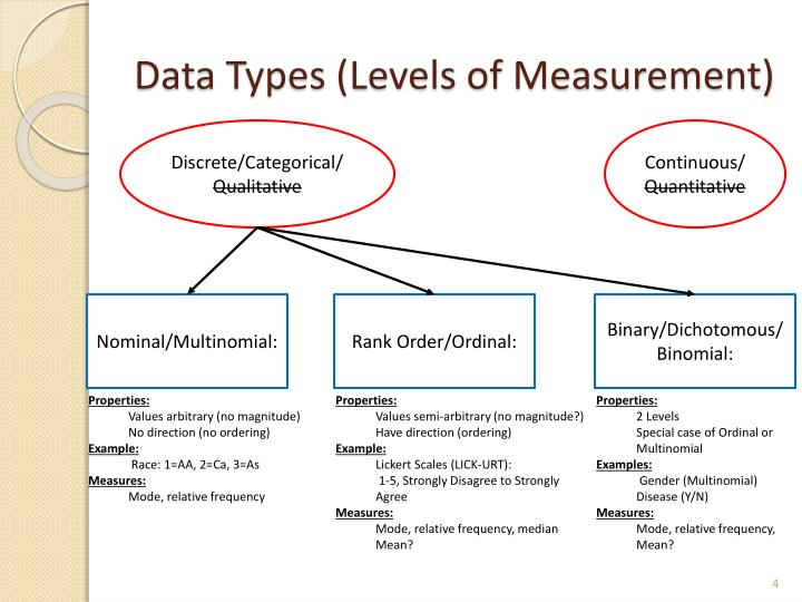 Data Types (Levels of Measurement)