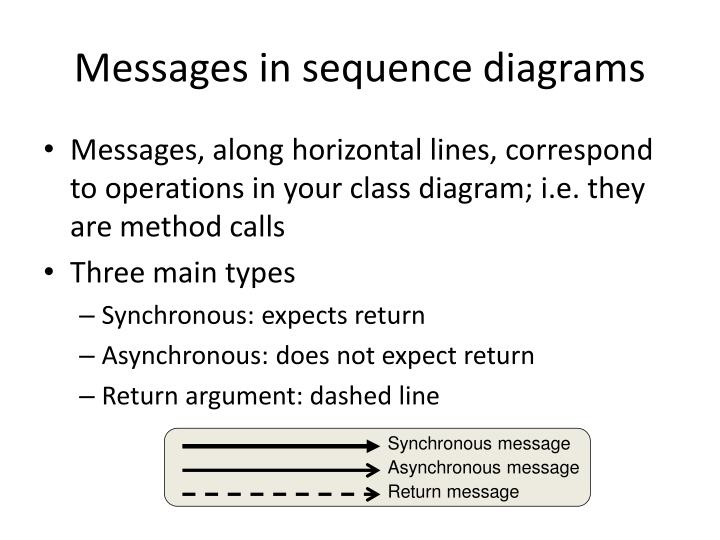 Messages in sequence diagrams