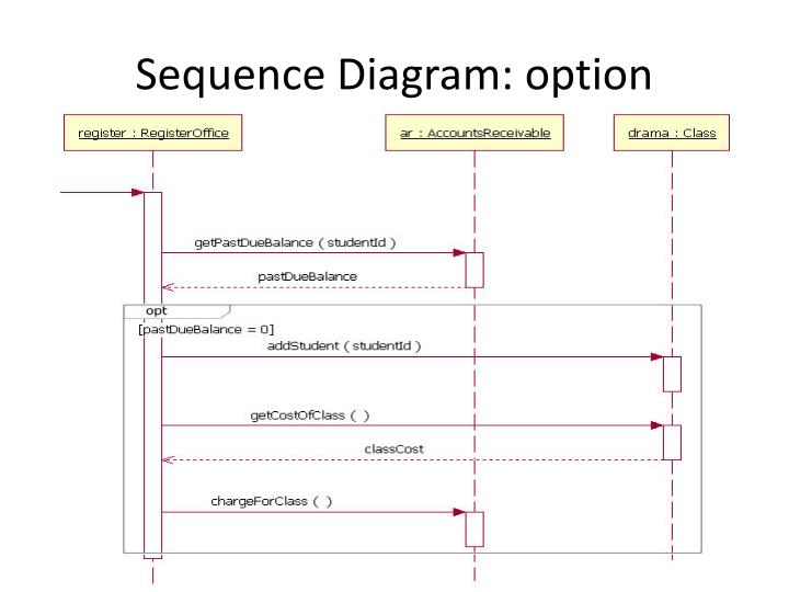 Sequence Diagram: option