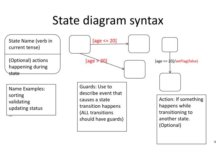 State diagram syntax