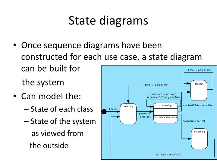 State diagrams