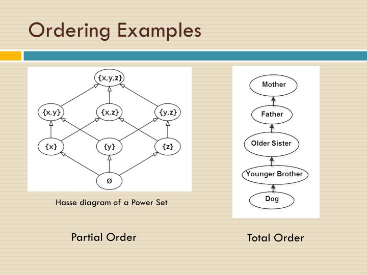 Ordering Examples