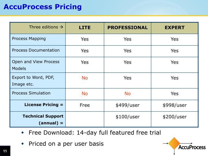 AccuProcess Pricing
