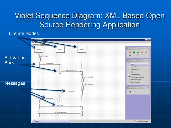 Violet Sequence Diagram: XML Based Open Source Rendering Application