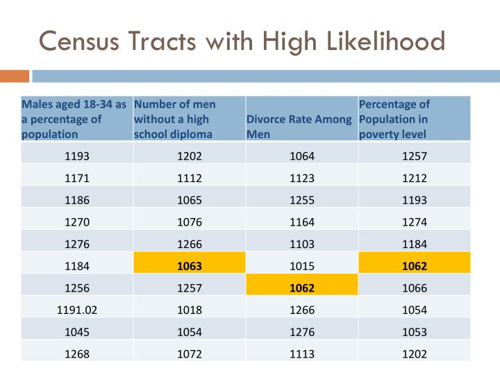 Census Tracts with High Likelihood
