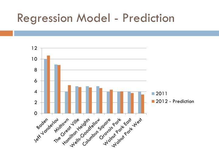 Regression Model - Prediction