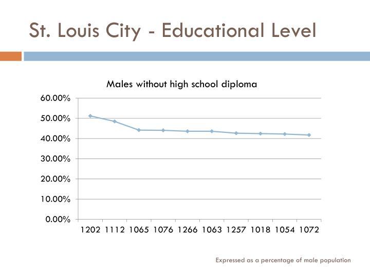 St. Louis City - Educational