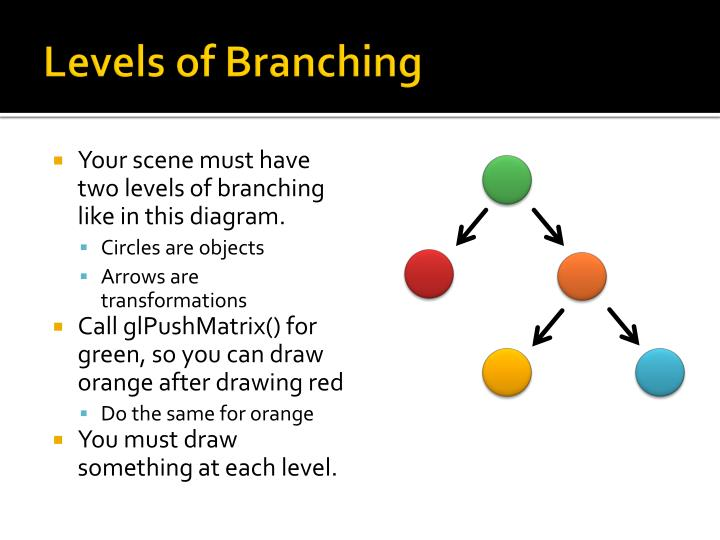 Levels of Branching