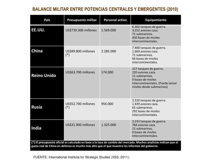 BALANCE MILITAR ENTRE POTENCIAS CENTRALES Y EMERGENTES (2010)