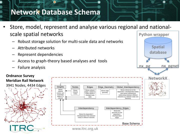 Network Database Schema