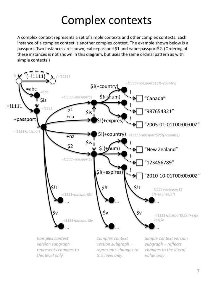 Complex contexts