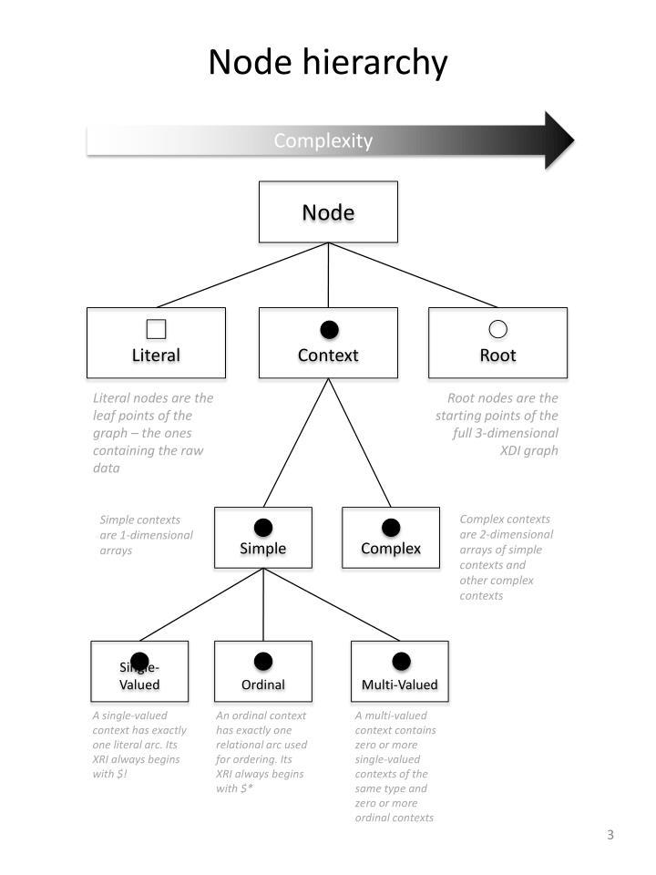 Node hierarchy