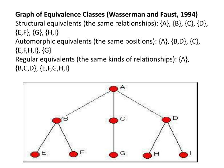 Graph of Equivalence Classes (Wasserman and Faust, 1994)