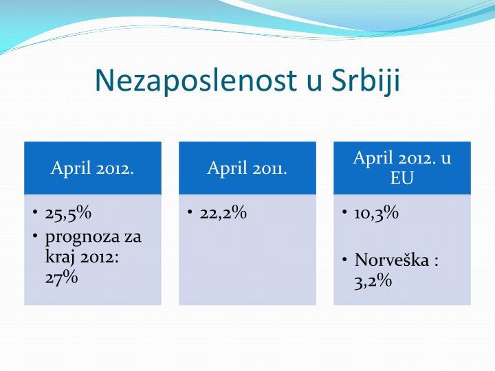 Nezaposlenost u Srbiji