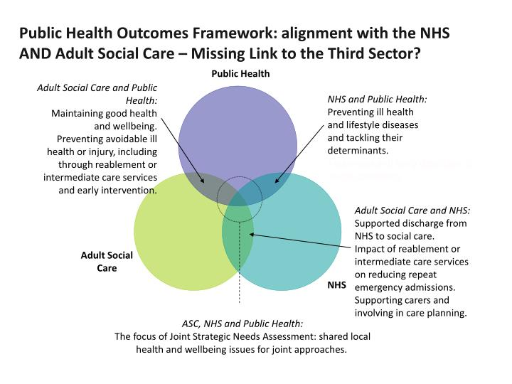 Public Health Outcomes Framework: alignment with the NHS AND Adult Social Care – Missing Link to the Third Sector?