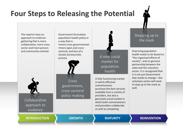 Four Steps to Releasing the Potential