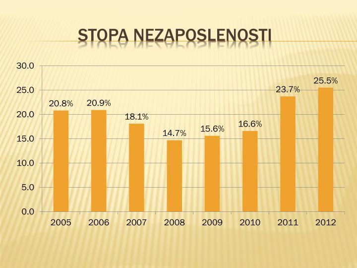 Stopa nezaposlenosti