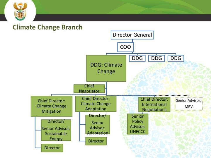 Climate Change Branch
