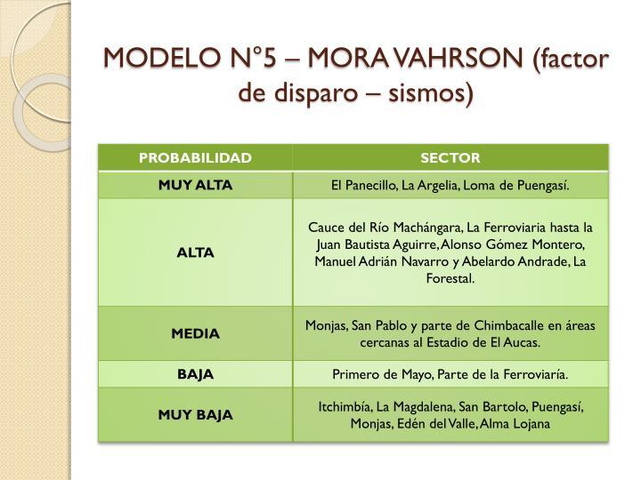 MODELO N°5 – MORA VAHRSON (factor de disparo – sismos)