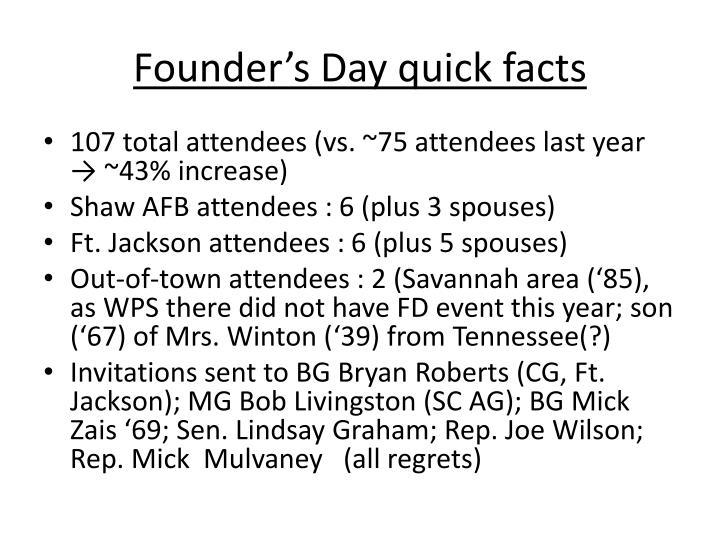 Founder's Day quick facts