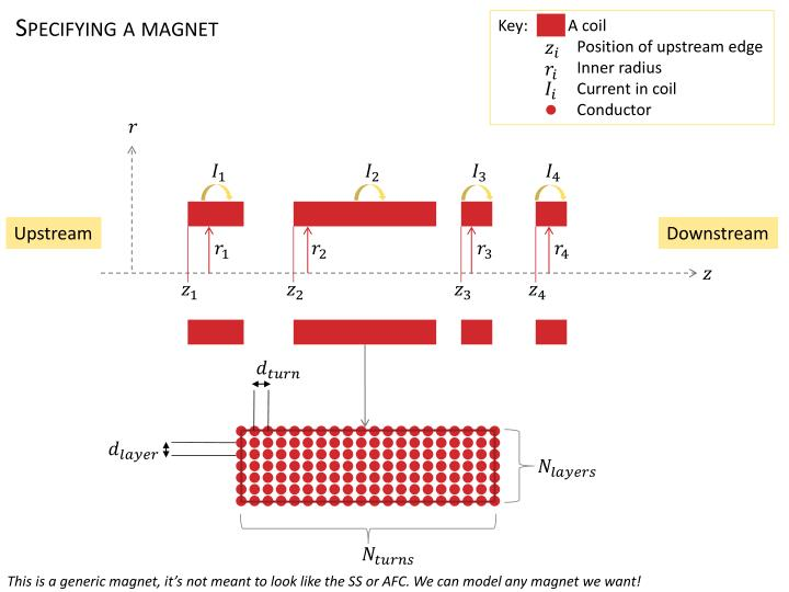 Specifying a magnet