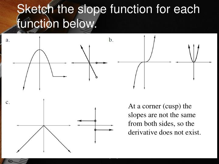 Sketch the slope function for each function below.