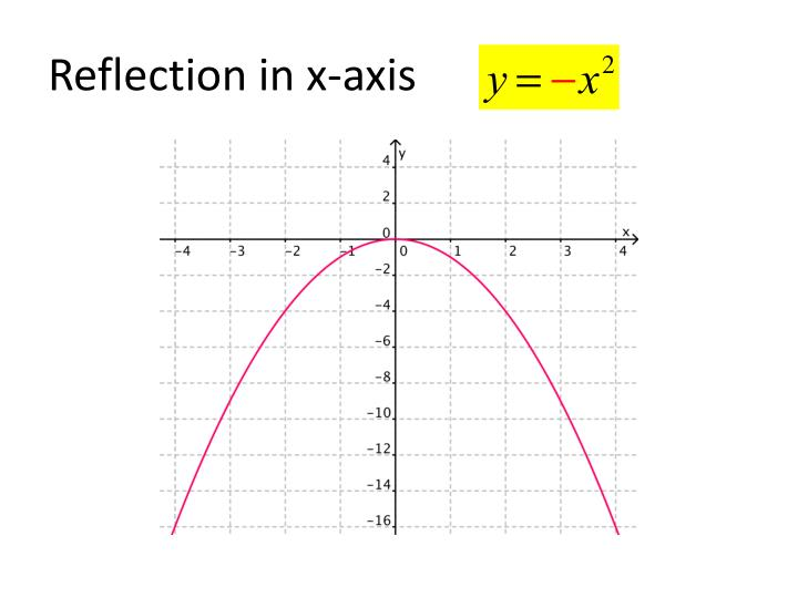 Reflection in x-axis