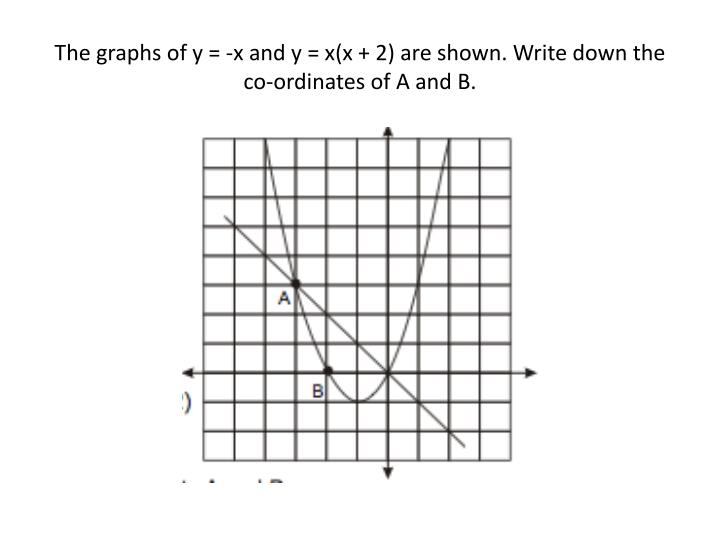 The graphs of y = -x and y = x(x + 2) are shown. Write down the co-ordinates of A and B.