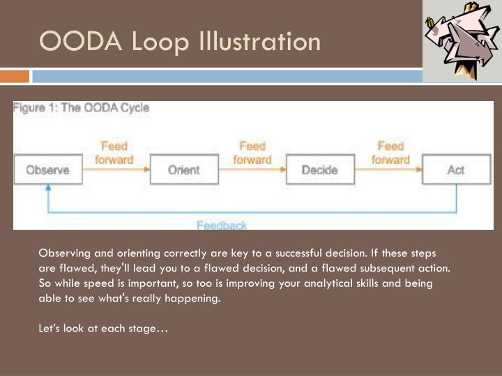 Ooda loop illustration