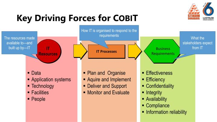 Key Driving Forces for C