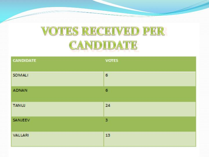 VOTES RECEIVED PER