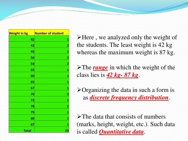 Here , we analyzed only the weight of the students. The least weight is 42 kg whereas the maximum weight is 87 kg.