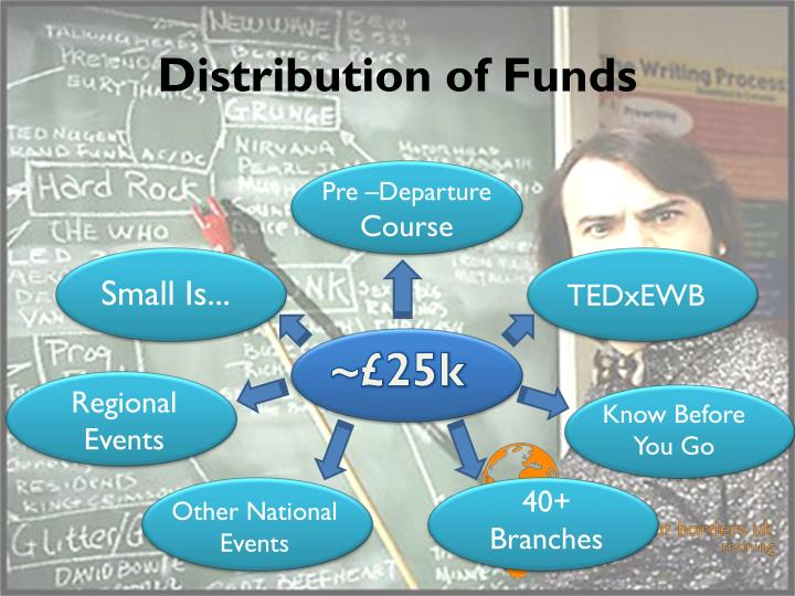 Distribution of Funds