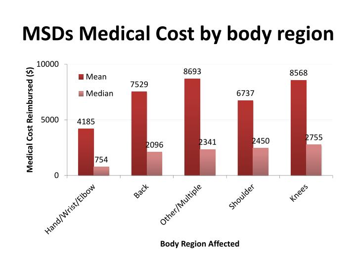 MSDs Medical Cost by body region