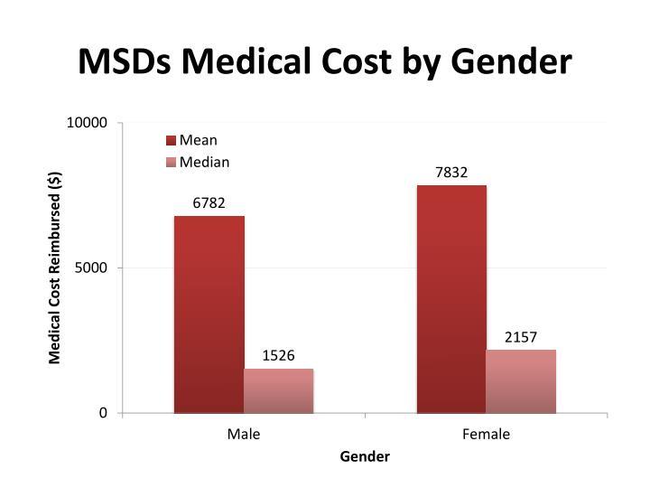 MSDs Medical Cost by Gender