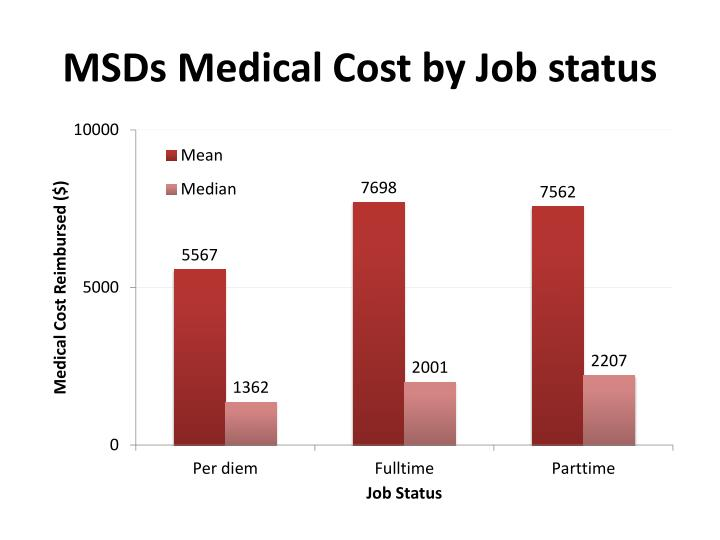 MSDs Medical Cost by Job status