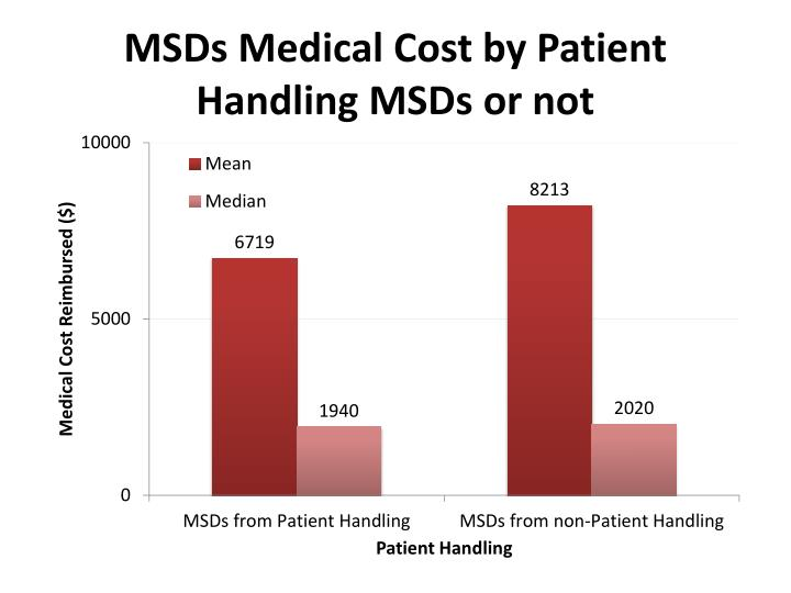 MSDs Medical Cost by Patient Handling MSDs or not