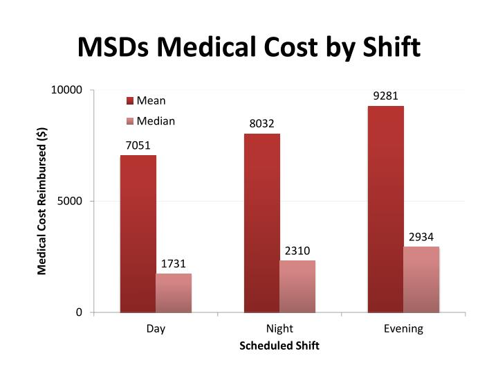 MSDs Medical Cost by Shift
