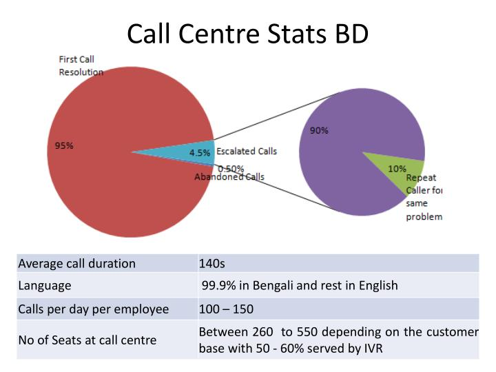 Call Centre Stats BD