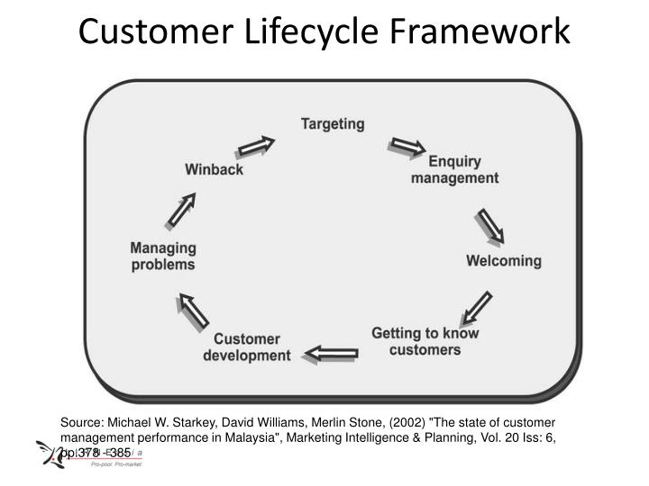 Customer lifecycle framework